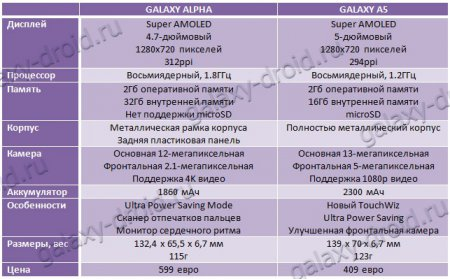 Сравнение: Samsung Galaxy A5 vs Samsung Galaxy Alpha
