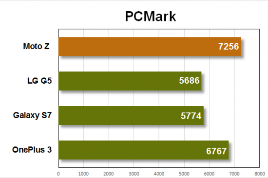 In our PCMark tests, the Moto Z ranked the highest—even higher than the OnePlus 3 with 3GB of RAM.