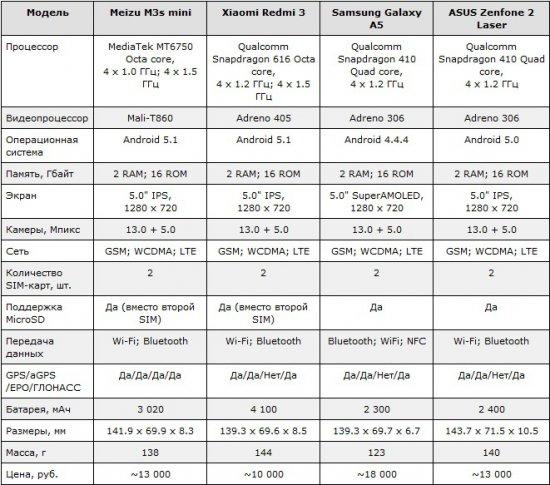 Meizu M3s mini vs одногрупники