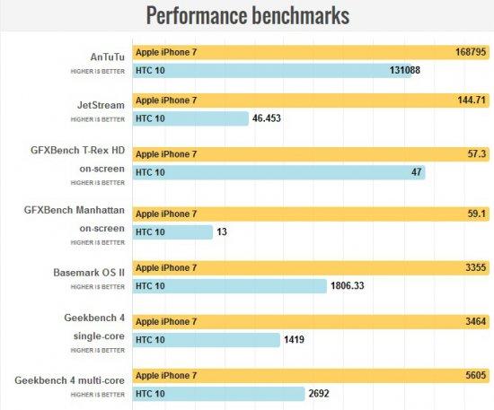 результаты тестов в бенчмарках iPhone 7 vs HTC 10