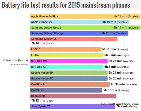 Смартфоны 2016 года с лучшей продолжительностью автономной работы