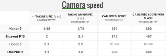 скорость камеры Honor 9