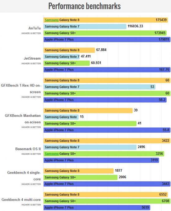 тесты Galaxy Note 8