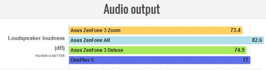 звук в Asus ZenFone 3 Zoom