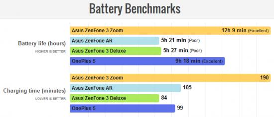 автономность Asus ZenFone 3 Zoom