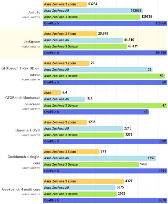 технические характеристики Asus ZenFone 3 Zoom в бенчмарках
