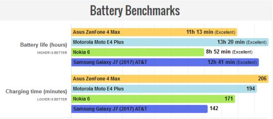 Zenfone 4 Max работа батареи