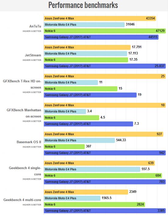 тесты ZenFone 4 Max