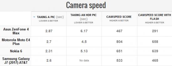 скорость камеры Asus ZenFone 4 Max