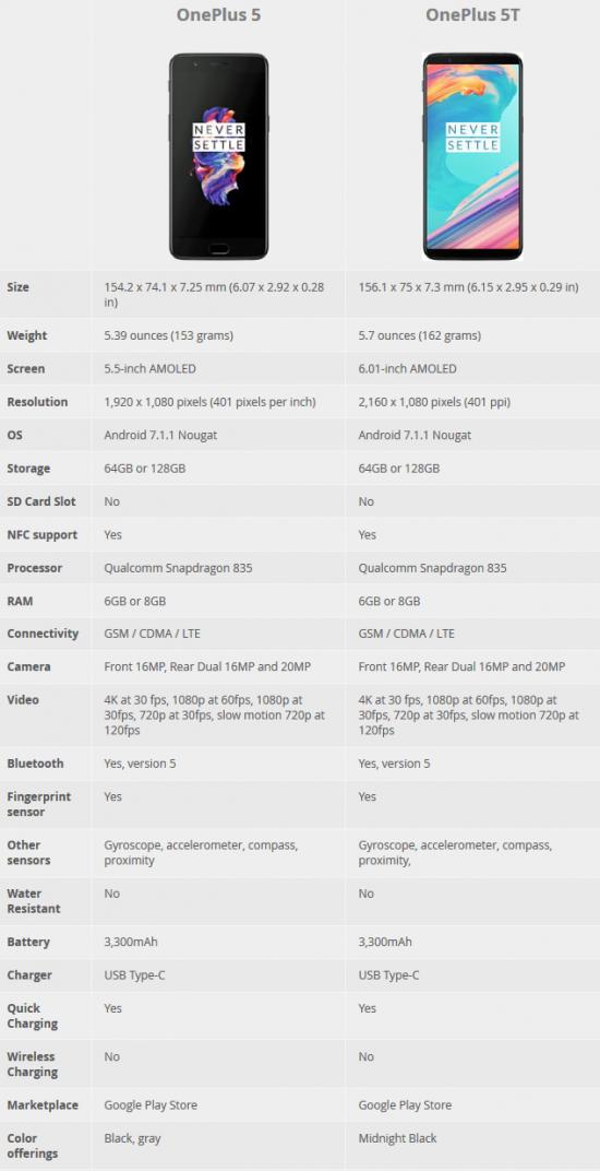 Характеристики OnePlus 5 vs OnePlus 5T