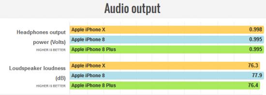 аудио iPhone X vs iPhone 8 vs iPhone 8 Plus