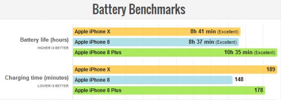 автономность iPhone X vs iPhone 8 vs iPhone 8 Plus