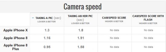 скорость камеры