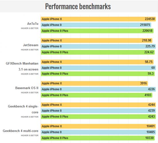Производительность iPhone X vs iPhone 8 vs iPhone 8 Plus
