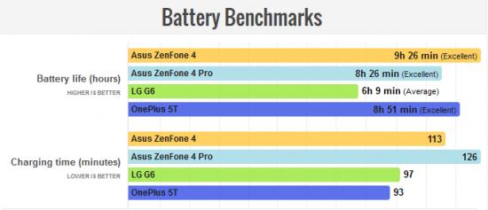 автономность Asus Zenfone 4 и Zenfone 4 Pro