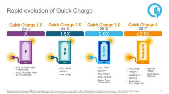 Смартфоны на Snapdragon 845 могут получить быструю подзарядку Quick Charge 4+