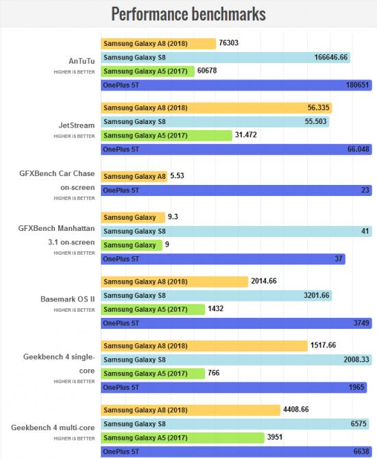 Samsung Galaxy A8 (2018) в бенчмарках