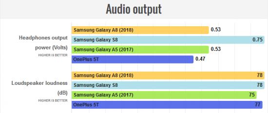 звук в Galaxy A8 2018