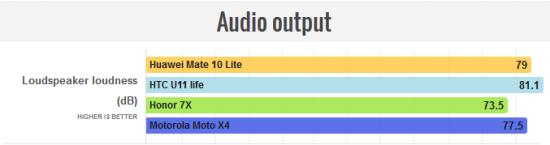 звук в Huawei Mate 10 Lite