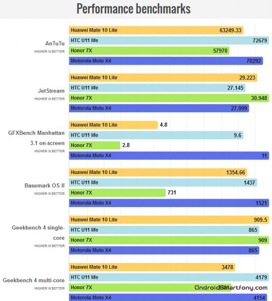 технические характеристики Huawei Mate 10 Lite