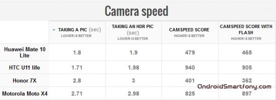 скорость камеры Huawei Mate 10 Lite