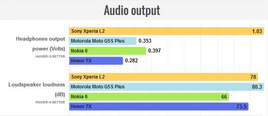 звук в Sony Xperia L2