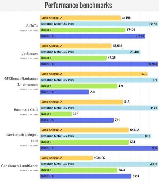 Sony Xperia L2 характеристики
