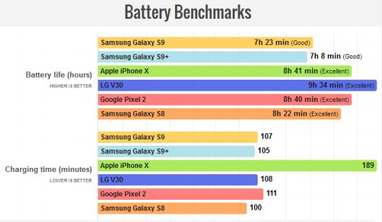 Автономность Galaxy S9 и Galaxy S9 Plus