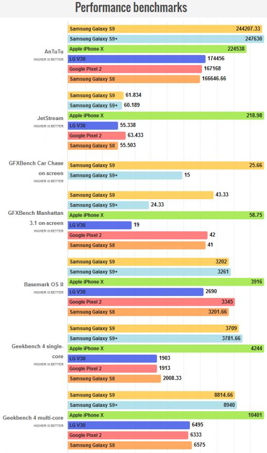 Galaxy S9 и S9 Plus в тестах