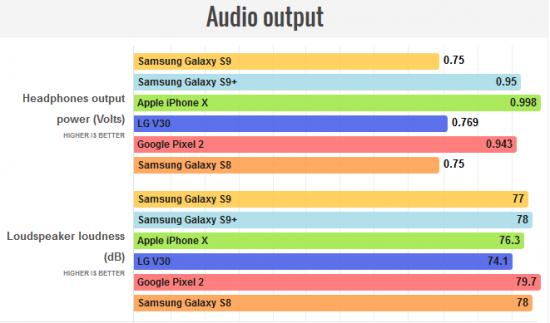 звук в Galaxy S9 и Galaxy S9 Plus