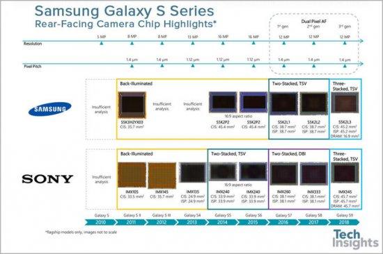 Galaxy S9 и S9 Plus в разных странах используют разные сенсоры камеры