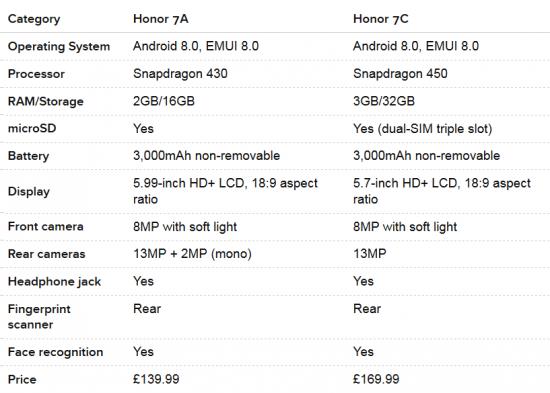 характеристики Honor 7A и Honor 7C