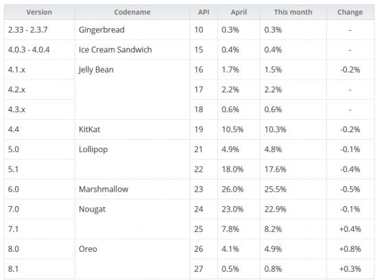 Статистика Android за май 2018