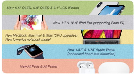 Apple планирует представить 11-дюймовый iPad Pro