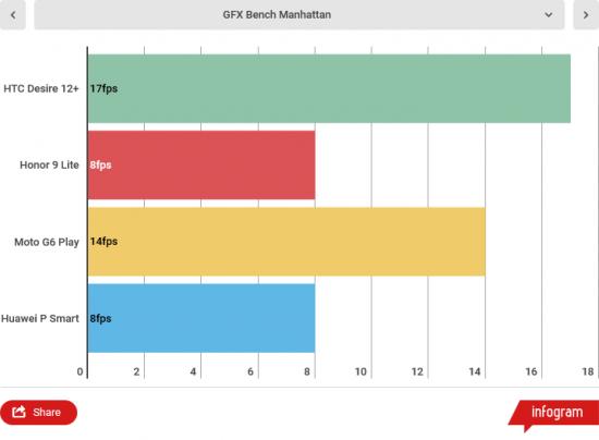 Обзор HTC Desire 12+ - пополнение бюджетной линейки HTC