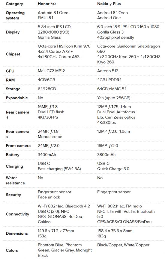 Huawei Honor 10 vs Nokia 7 Plus характеристики