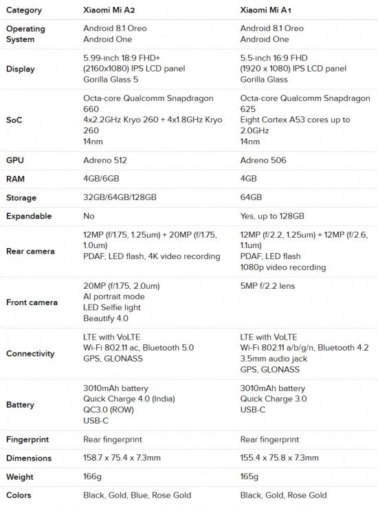 Xiaomi Mi A2 vs Xiaomi Mi A1 характеристики