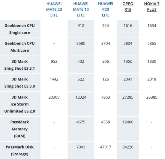 Huawei Mate 20 Lite в бенчмарках