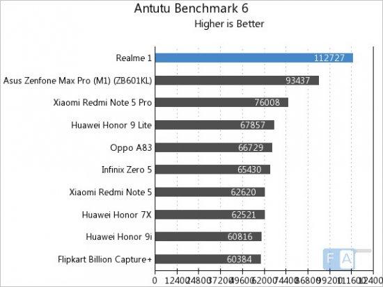 Обзор Oppo Realme 1 - довольно хорошо и очень дешево