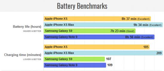 автономность iPhone XS и XS Max