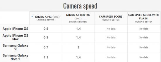 скорость камер iPhone XS и XS Max