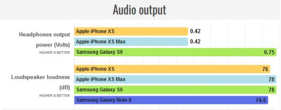 звук в iPhone XS и XS Max