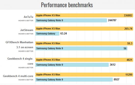iPhone XS Max vs Galaxy Note 9 в бенчмарках