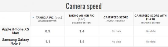 скорость камер iPhone XS Max vs Samsung Galaxy Note 9