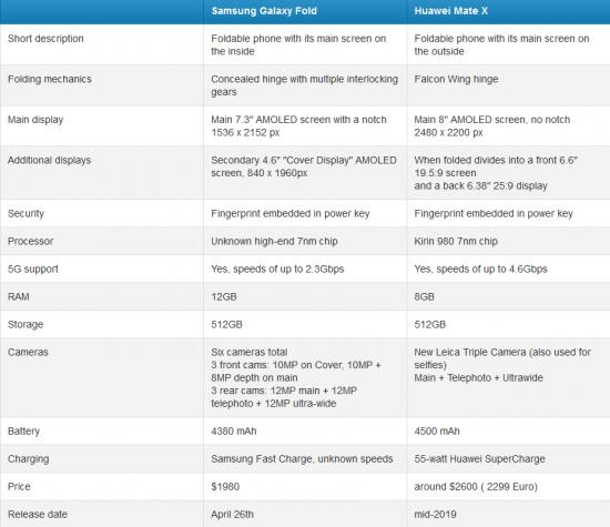 Samsung Galaxy Fold vs Huawei Mate X характеристики