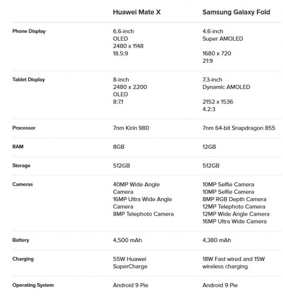 характеристики Huawei Mate X vs Samsung Galaxy Fold
